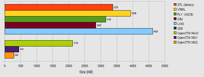 Diagram of file sizes for the Audi TT wheel